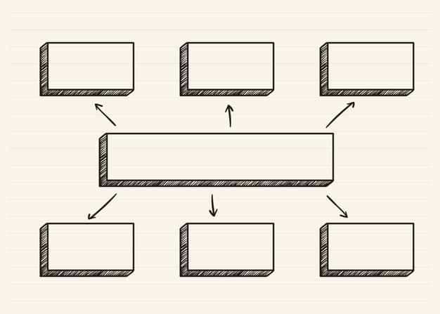 Mind map pour définir l'arborescence d'un site web