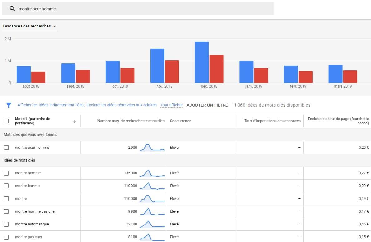 capture d'écran de l'outil de planification de mots-clés Google