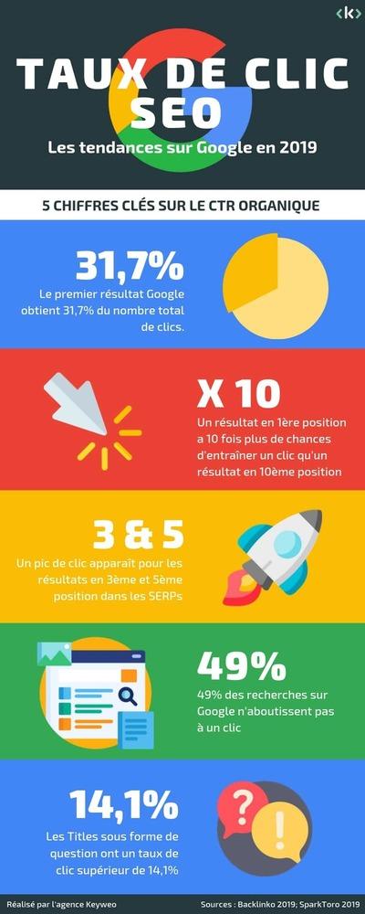 infographie sur le CTR organique sur Google en 2019