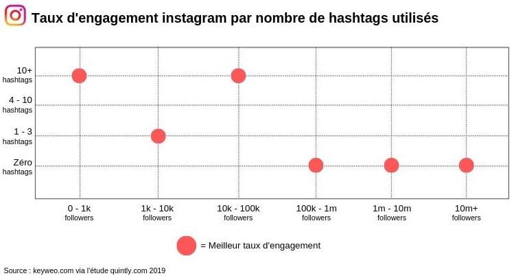 Etude sur le taux d'engagement des followers en fonction du nombre de hashtags