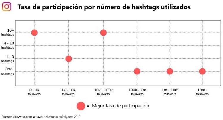 Estudio sobre la tasa de participación de los seguidores según el número de hashtags