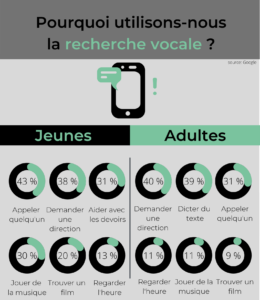 infographie pouquoi utilisons nous la recherche vocale ?
