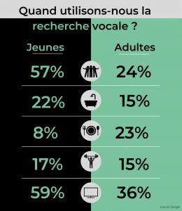 infographie quand utilisons nous la recherche vocale